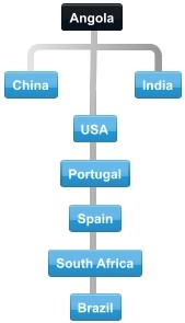 Diagram of normal collaboration between Angola trading partner countries.
