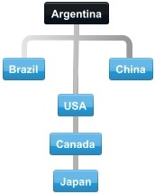 Diagram of typical collaboration pattern between Argentina trading partner countries.