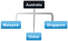 Example Australia conference call with Malaysia, China and Singapore