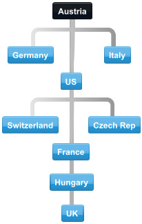 Diagram of largest export partners with Austria.