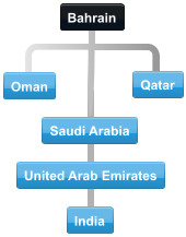 Typical Bahrain conference call flow with participants located in India, Saudi Arabia, Qatar, Oman, United Arab Emirates