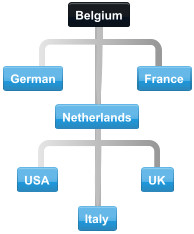 Diagram of collaboration between Belgium trading partner countries.