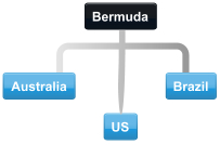 Example Bermuda conference call with Australia, Brazil and US