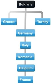 Bulgaria major export partners diagram, Greece, Germany, Turkey, Italy, France, Belgium, Romania