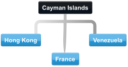 Example Cayman Islands conference call with other countries