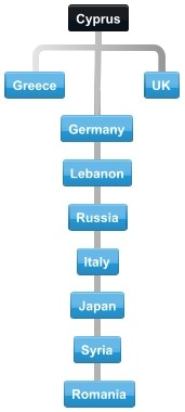 Diagram of normal collaboration between Cyprus top trading partner countries.