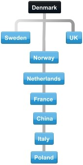 Diagram of Denmark export trading partner countries.