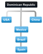 Diagram of normal collaboration between Dominican Republic trading partner countries.