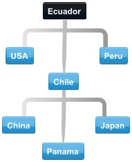 Diagram of collaboration between Ecuador trading partner countries.