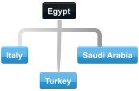 Diagram of normal collaboration between Egypt trading partner countries.