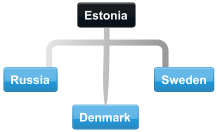 Example Estonia conference call with Russia, Sweden and Denmark