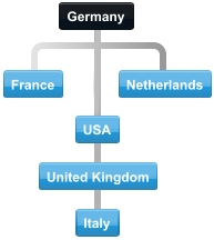Diagram of collaboration between major Germany trading partner countries.