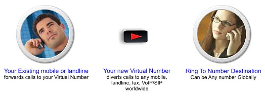 International Call Forwarding Divert Cell Phone or Landline