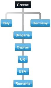 Diagram of normal collaboration between Greece major trading partners Italy,  Germany, Bulgaria, Cyprus, UK, USA and Romania