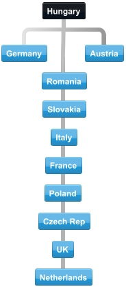Diagram of normal collaboration between Hungary trading partner countries.