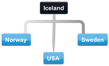 Example Iceland conference call with Norway, Sweden and USA