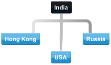 Example India conference call with USA, Hong Kong and Russia