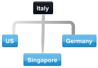 Diagram of normal collaboration between Italy trading partner countries.