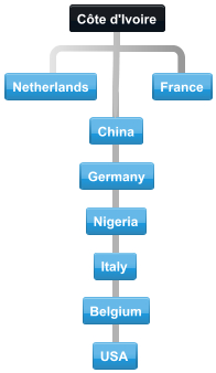 Typical connections with Côte d'Ivoire international conference calling and major trading partners