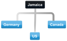 Example Jamaica conference call with Jamaica, Canada, Germany and US