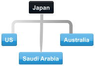 Diagram of normal collaboration between Japan trading partner countries.