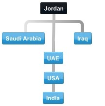 Example Jordan conference call with attendees located in UAE, India and Saudi Arabia, Iraq and USA