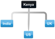 Typical connections to Kenya international conference calling participant locations
