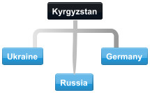 Common international conference call routes with Kyrgyzstan and Ukraine, Germany and Russia