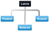 Example Latvia conference call with Russia, Poland and Belarus