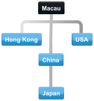 Macau trading partners and common conference call routes between Macau Hong Kong US China and Japan