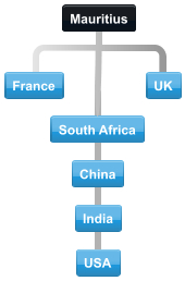 Typical connections with Mauritius international conference calling and major trading partners