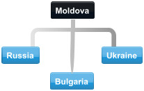 Example Moldova conference call participants in Russia, Ukraine and Bulgaria