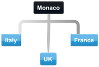 Example Monaco conference call with Italy, France and UK
