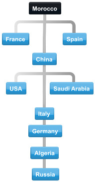 Diagram of normal collaboration between Morocco trading partner countries.