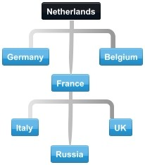 Diagram of normal collaboration between Netherlands trading partner countries.