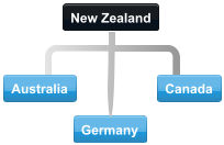 Diagram of countries with largest inflows of New Zealand investment