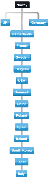 Diagram of normal collaboration between Norway trading partner countries.