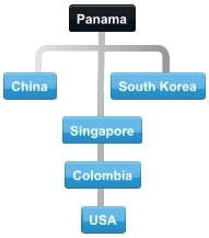 Diagram of normal collaboration between Panama trading partner countries.