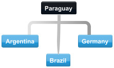 Example Paraguay conference call with participants in Argentina, Germany and Brazil
