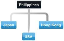 Diagram of normal collaboration between Philippines trading partner countries.