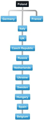 Poland export trading partners