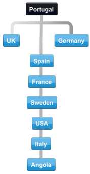 Diagram of normal collaboration between Portugal major trading partners Italy,  Germany, Bulgaria, Cyprus, UK, USA and Romania