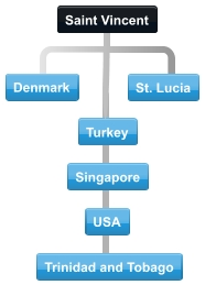 Example Saint Vicent Island conference call with USA, Trinidad, St. Kitts and Turkey and Singapore
