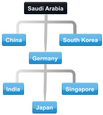 Saudi Arabia's major trading partners China South Korea Germany India Singapore Japan USA