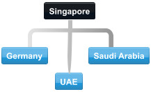 Example Singapore conference call with participants located in Germany, Saudia Arabia and the UAE