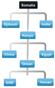Diagram of normal collaboration between Somalia trading partner countries.