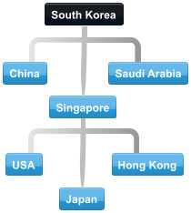 The largest trade partners of South Korea in 2009 are shown in the graphic below.