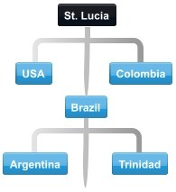Typical conference call flow diagram between Saint Lucia Import Trading Partners