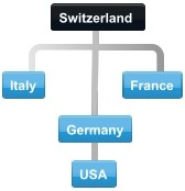 Diagram of normal collaboration between Swiss trading partner countries.