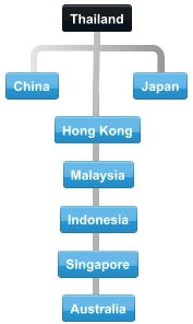 Diagram of normal collaboration between Thailand and trading partner countries.